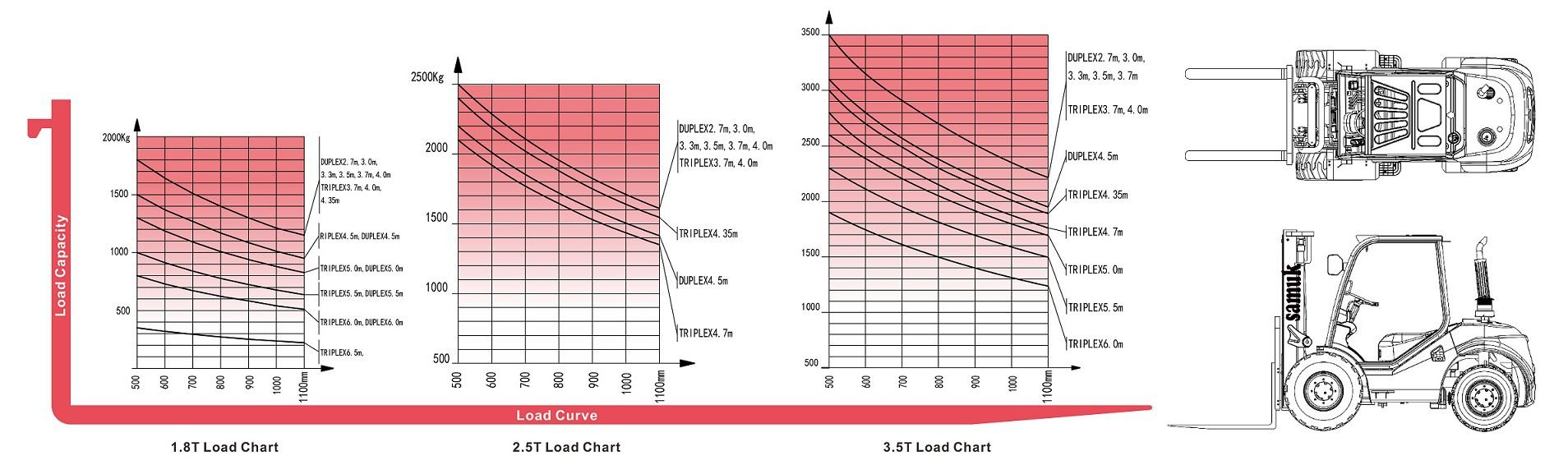 Load chart_2WD_1.8 - 3.5 T