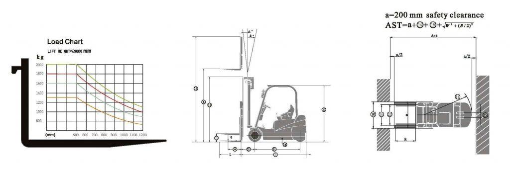 Graf zaťaženia_elektrický vysokozdvižný vozík Samuk_3-kolesový