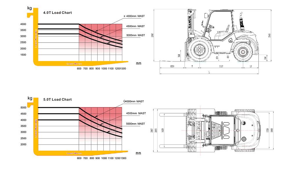 Load chart_2WD_4.0 - 5.0 T