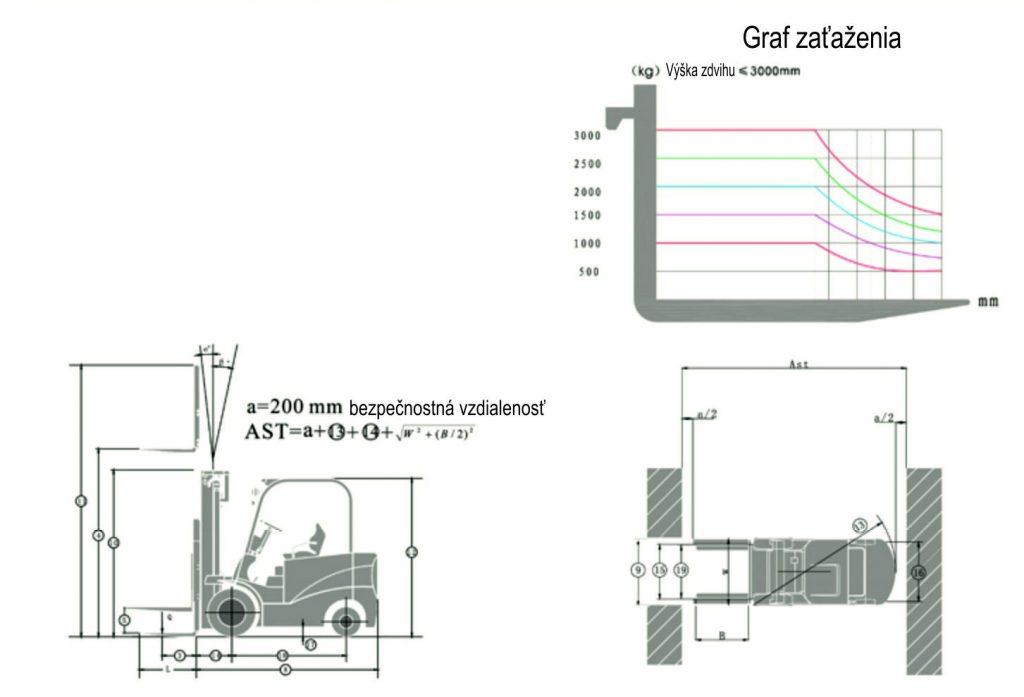Graf zaťaženia_elektrický vysokozdvižný vozík