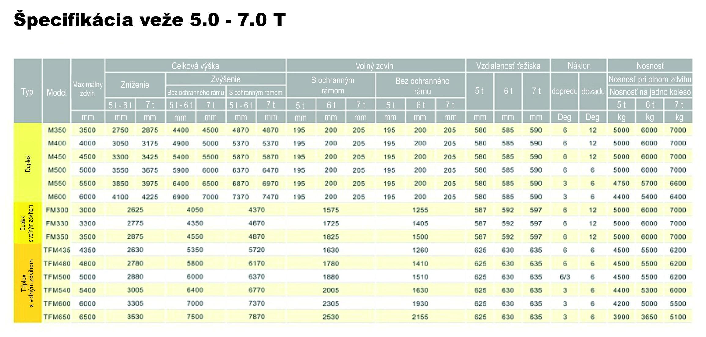 Špecifikácia veže_diesel_5.0 - 7.0 T