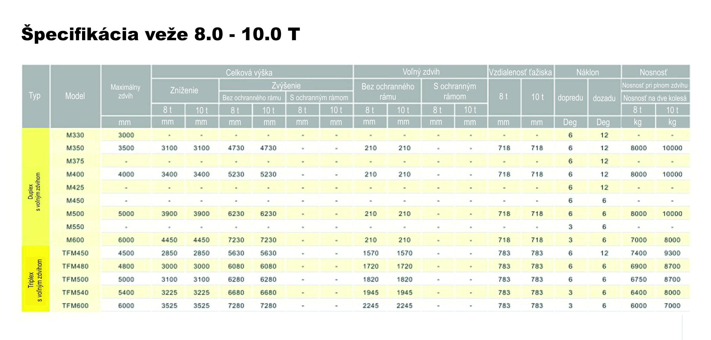 Špecifikácia veže_diesel_8.0 - 10.0 T