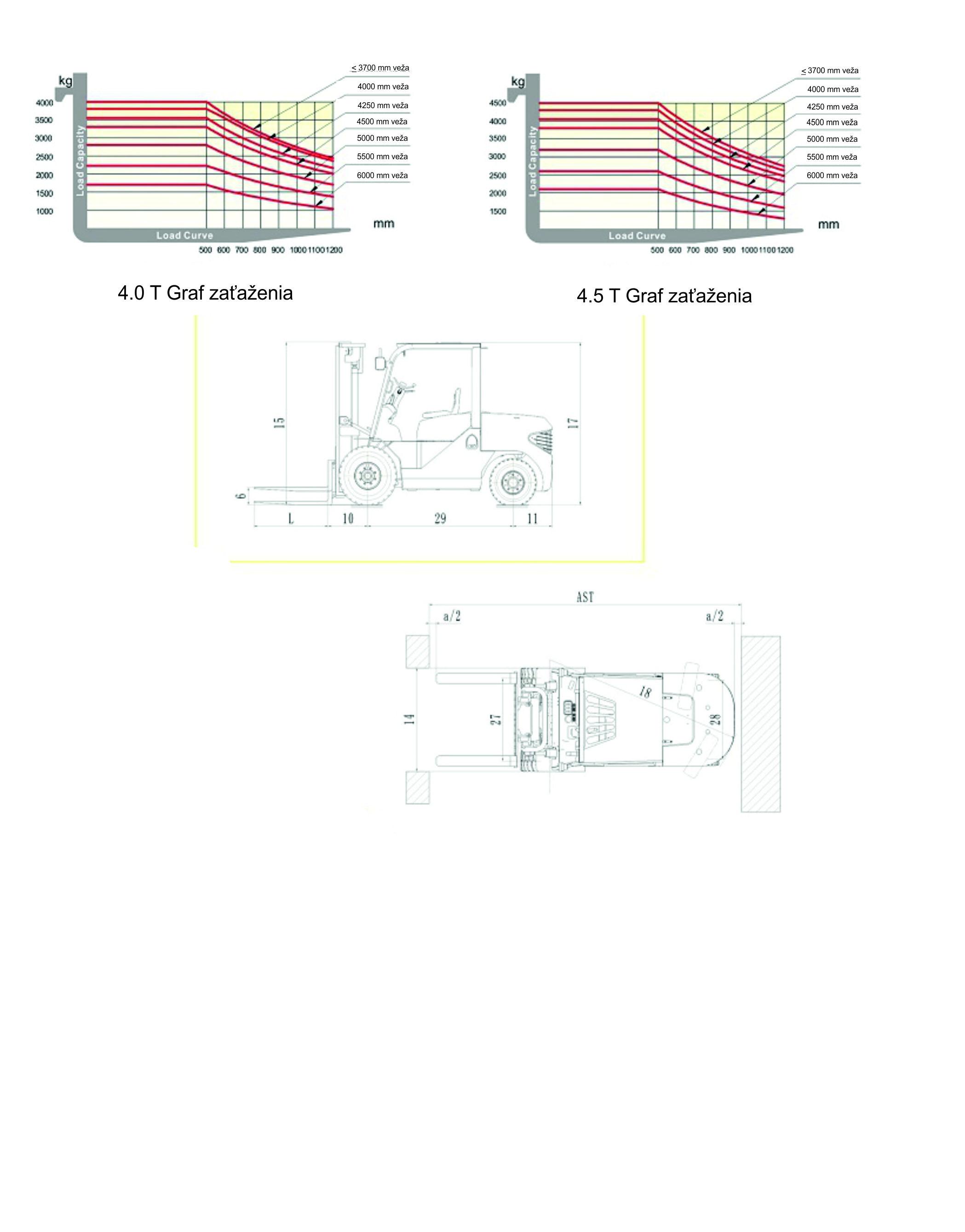 Graf zaťaženia_diesel_4.0 - 5.0 T MINI