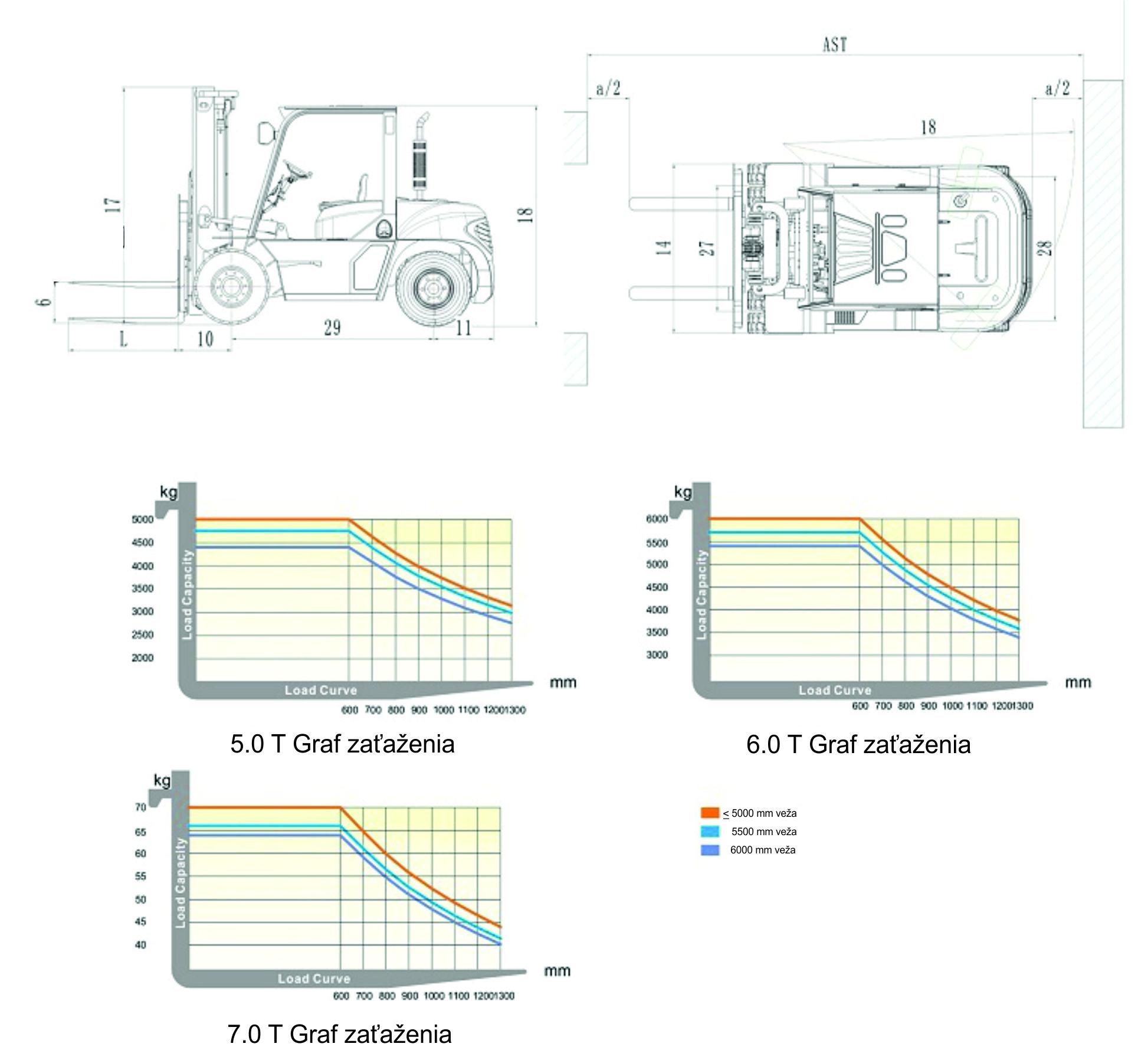 Graf zaťaženia_diesel_5.0 - 7.0 T